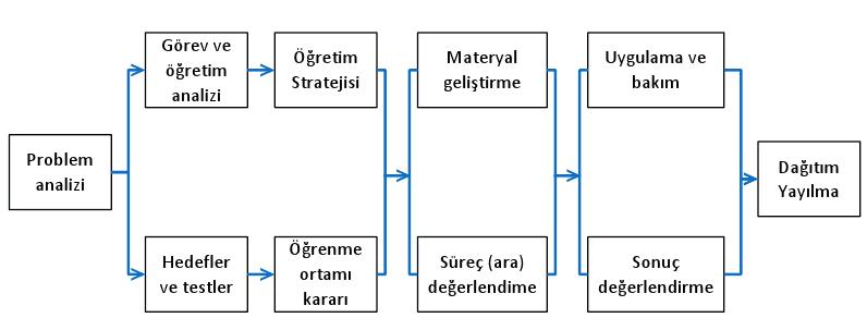 ebrukurtoglu-seels_glasgow_ogretim_tasarimi_modeli_01